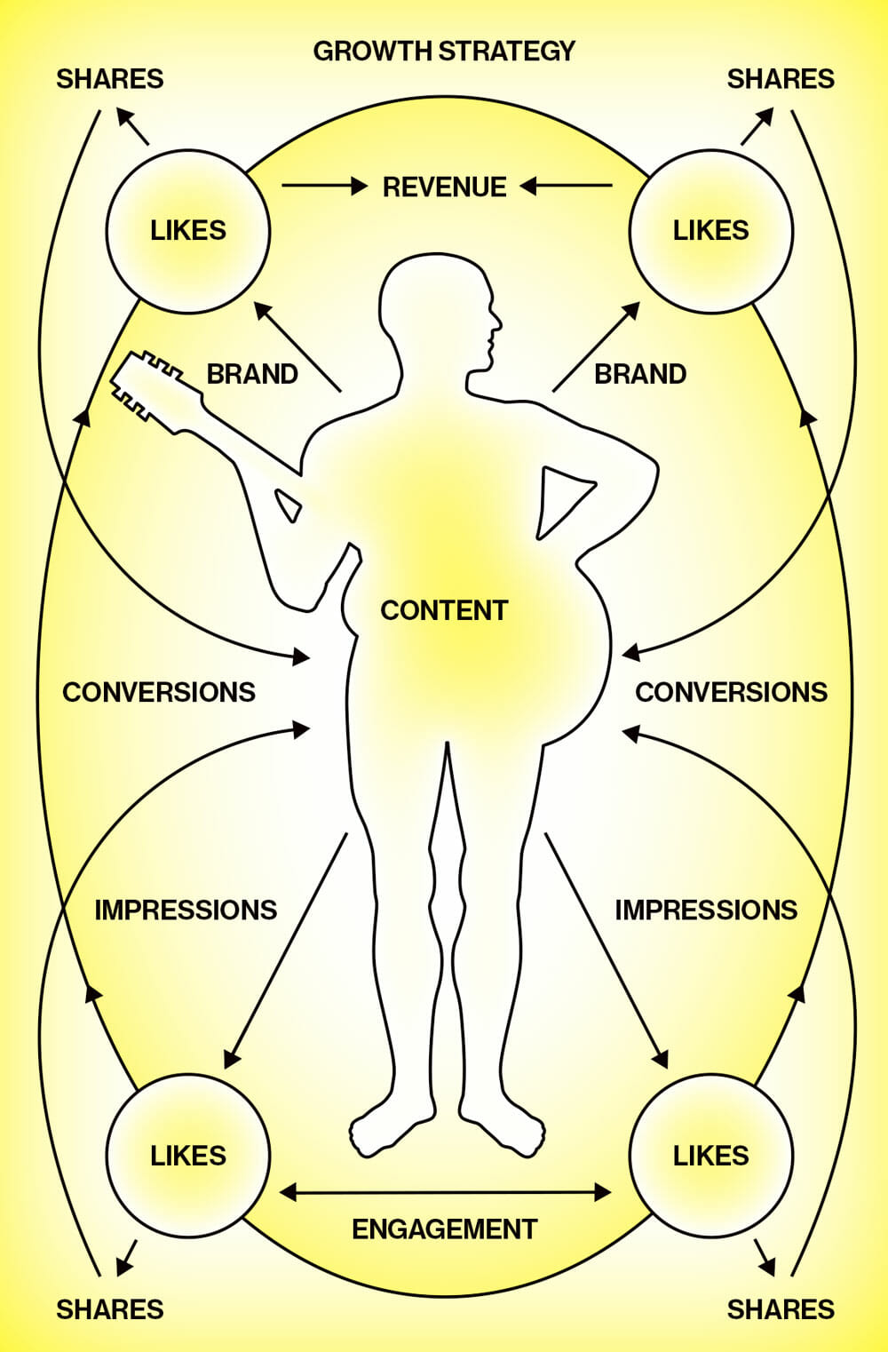 "Parodying a digital marketing growth diagram, the outline of a musician holding a guitar is bombarded by flowchart lines, their arrows reading ""IMPRESSIONS,"" ""LIKES,"" ""SHARES,"" ""ENGAGEMENT,"" ""CONVERSIONS,"" ""REVENUE"" and ""BRAND."" The word ""CONTENT"" is stamped over the guitar."