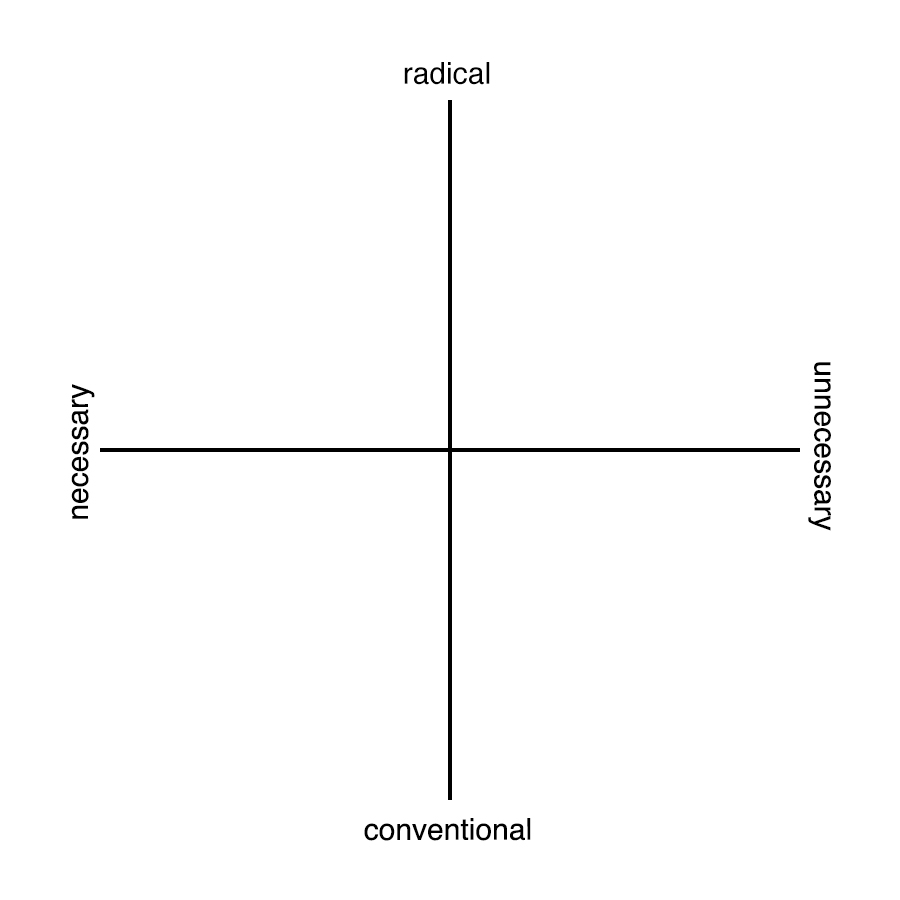 "The words ""Radical"" and ""Conventional"", and, ""Necessary"" and ""Unnecessary"" are plotted opposite each other on a 2 dimensional x/y axis."